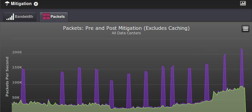 Attacco DDoS mitigato