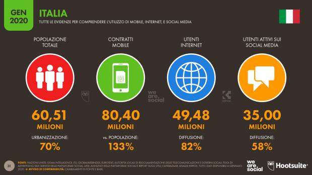 Uso di Internet in Italia