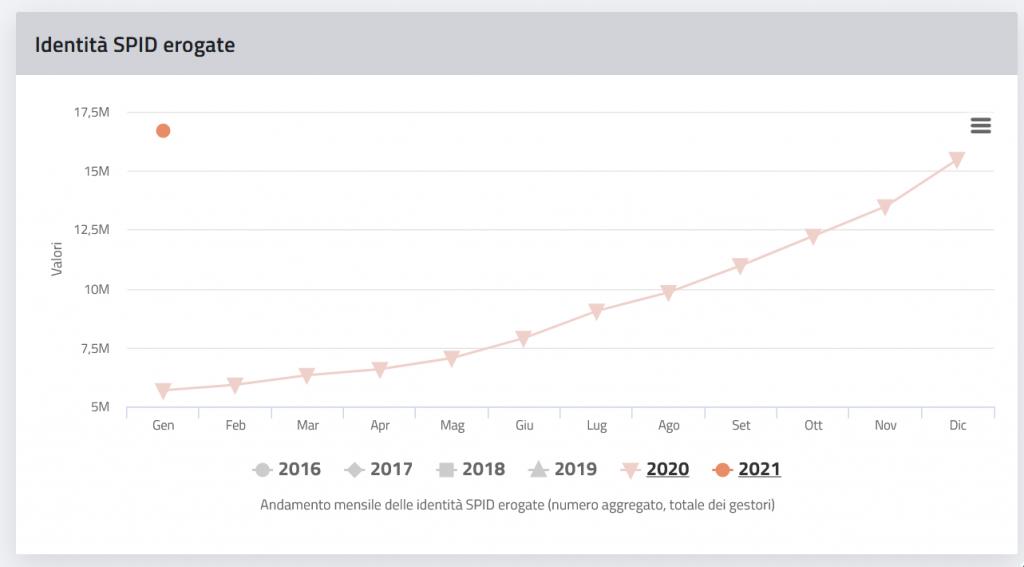 Identità Digitale erogate nel 2020