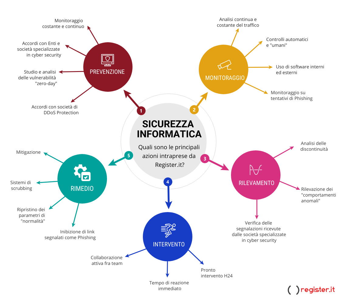 Infografica Sicurezza Informatica Register.it