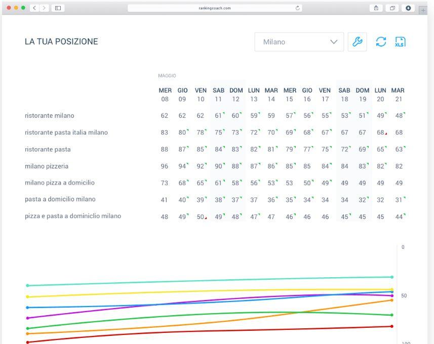 Misura il tuo successo in rete con rankingCoach