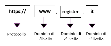 Struttura URL