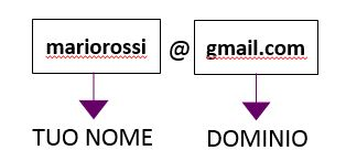 Indirizzo email generico